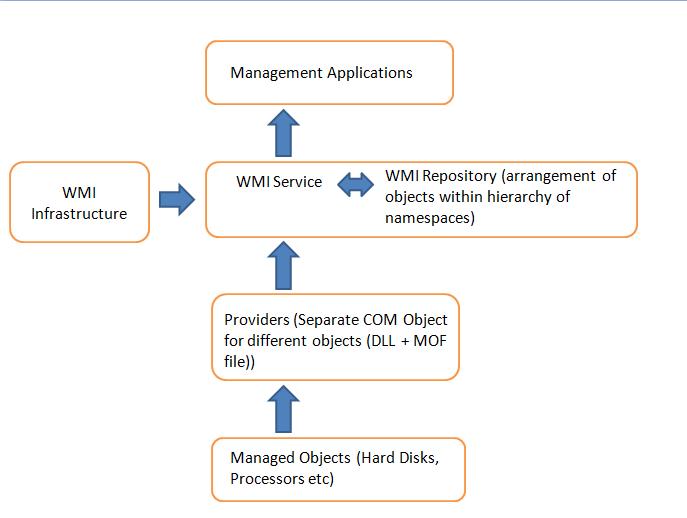WMI Flow