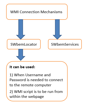WMI Connection Mechanisms