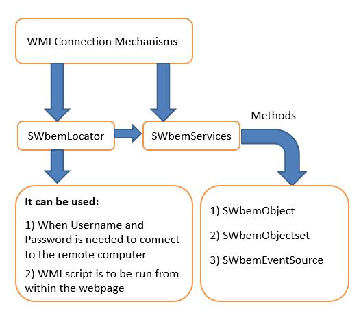 WMI Object Flow